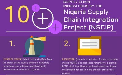 [INFOGRAPHIC] 10 Supply Chain Innovations by NSCIP